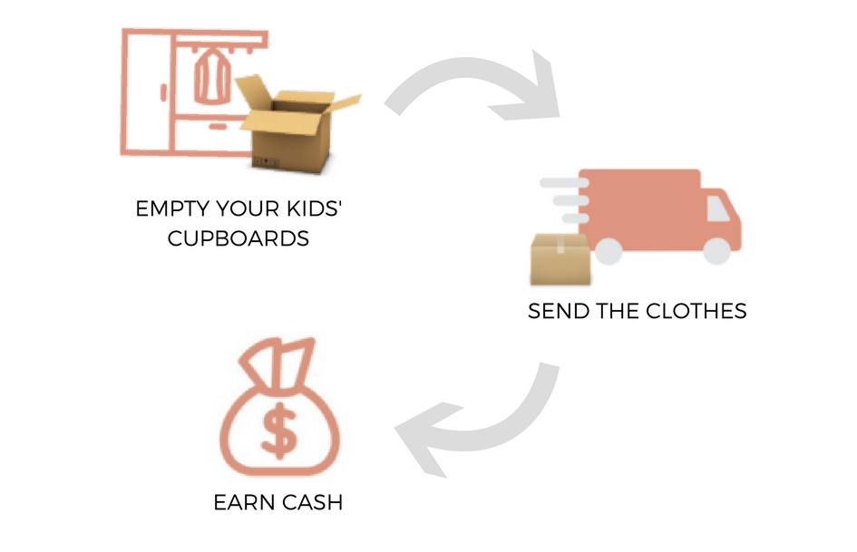 SELL KIDS CLOTHES
